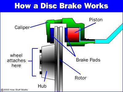 disc-brake3