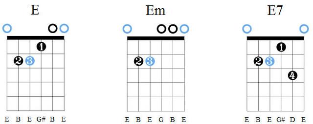 Аккорды E, Em, E7