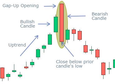 Bearish-Engulfing-candle