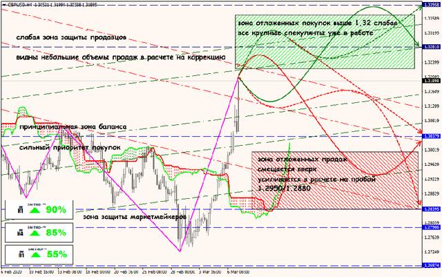 Аналитика от ForexChief - Страница 16 09-03-20-GBPUSD
