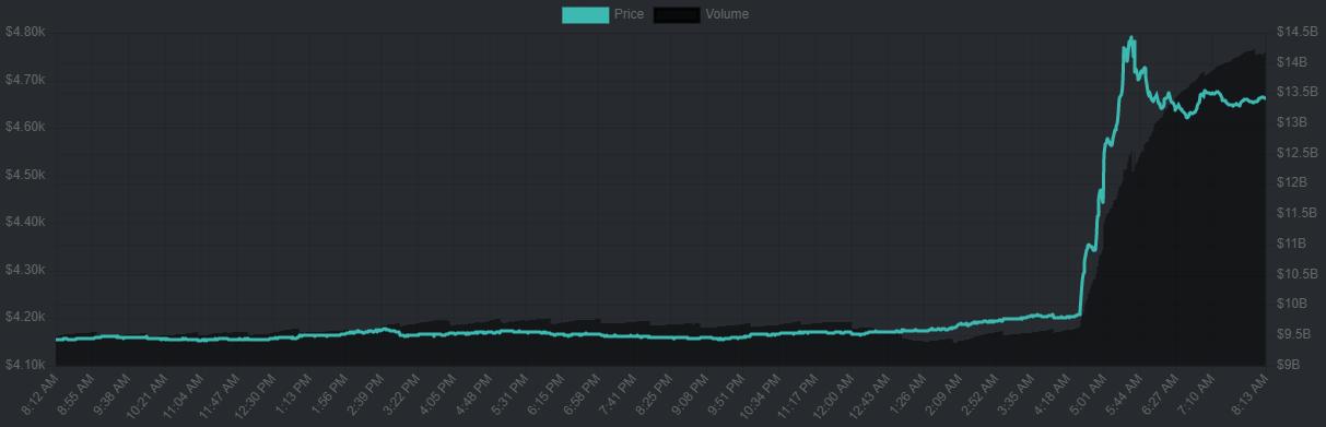 Bitcoin son 24 saatlik grafik