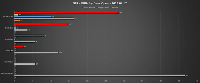 2019-04-17-GLR-PUR-Report-PURs-by-Days-Open-Chart