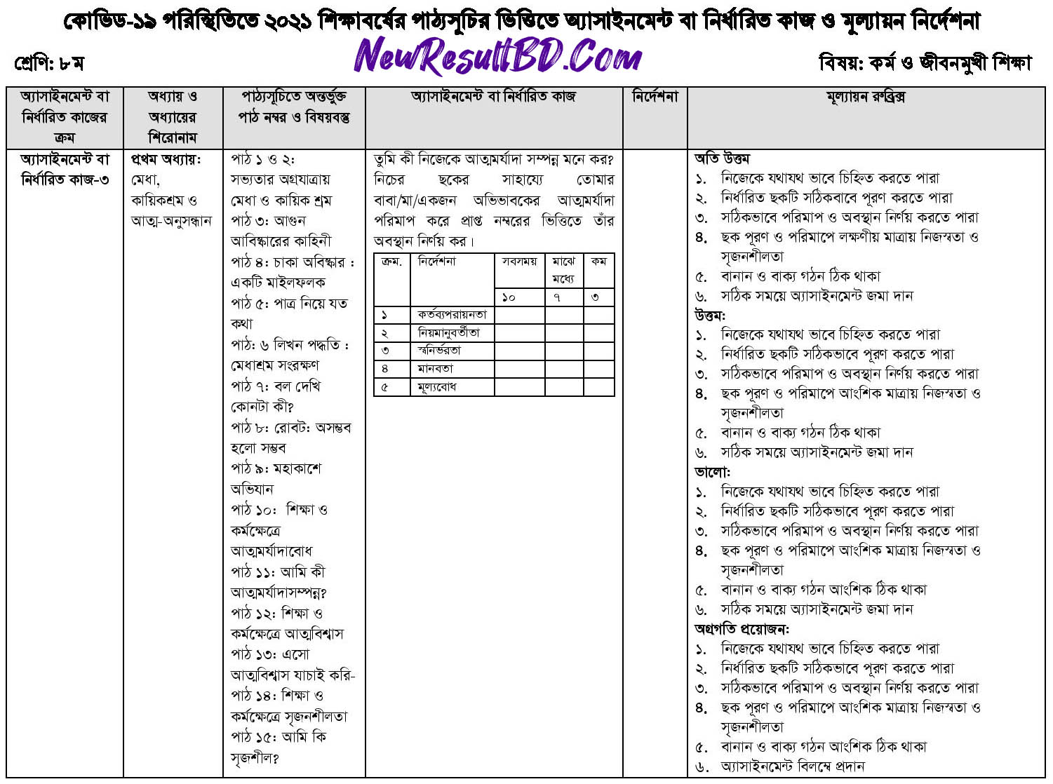 Class 8 Work and Life Oriented Education 15th Week Assignment Answer