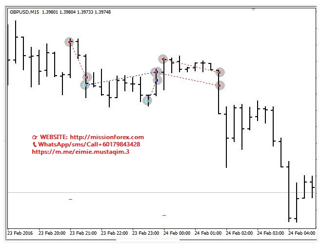 Forex snipper - fx software for forex trading automated trading system