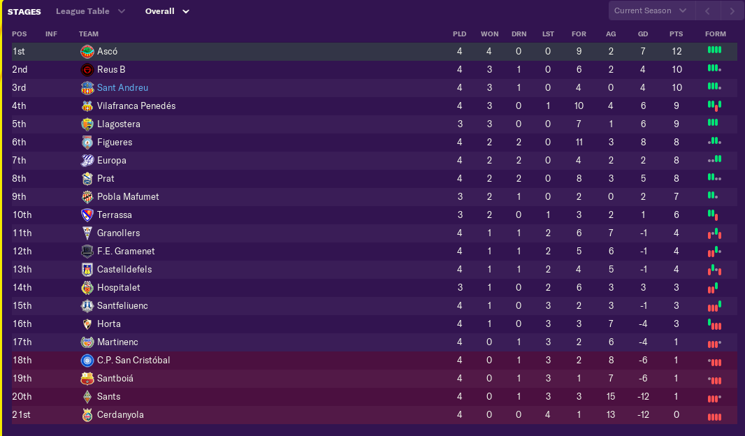 august-league-table.png