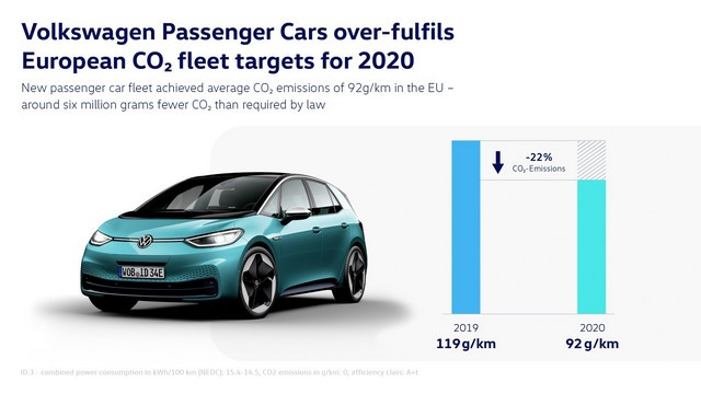 Volkswagen Véhicules Particuliers dépasse les objectifs européens de CO₂ pour 2020 DB2021-AL00123large