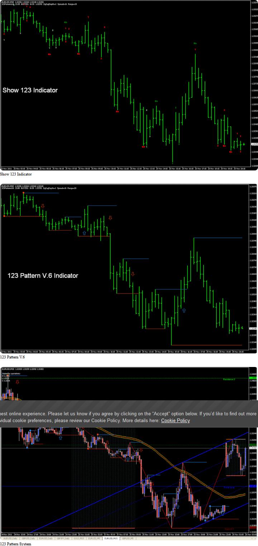 Jens Cever – Forex Trading for Newbies BONUS 123 Patterns V6 with Alert(MT4 INDICATOR)