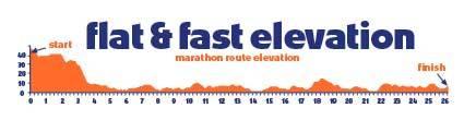 altimetria-maraton-edimburgo-travelmarathon-es
