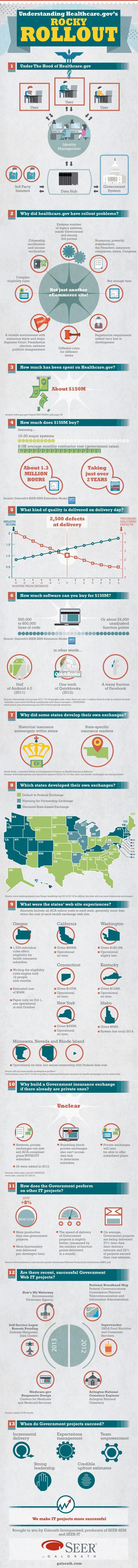Understanding Healthcare.gov's Rocky Rollout Infographic - An Infographic from Project Planning Estimation