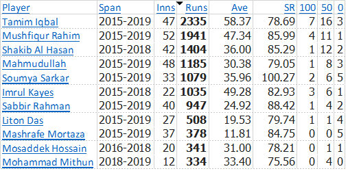 2015-2019-BD-ODI-Batsmen-vs-ALL