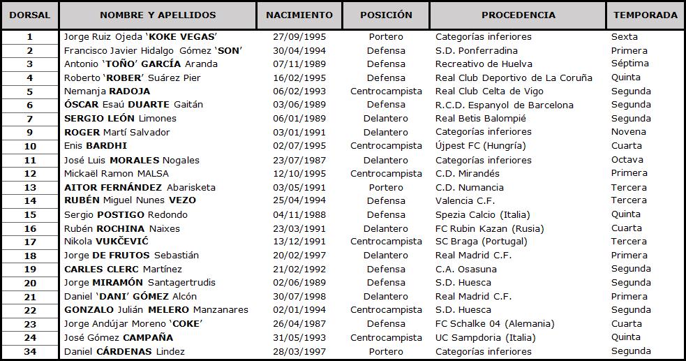 Levante U.D. - Real Valladolid C.F. Viernes 22 de Enero. 21:00 TABLA-Levante