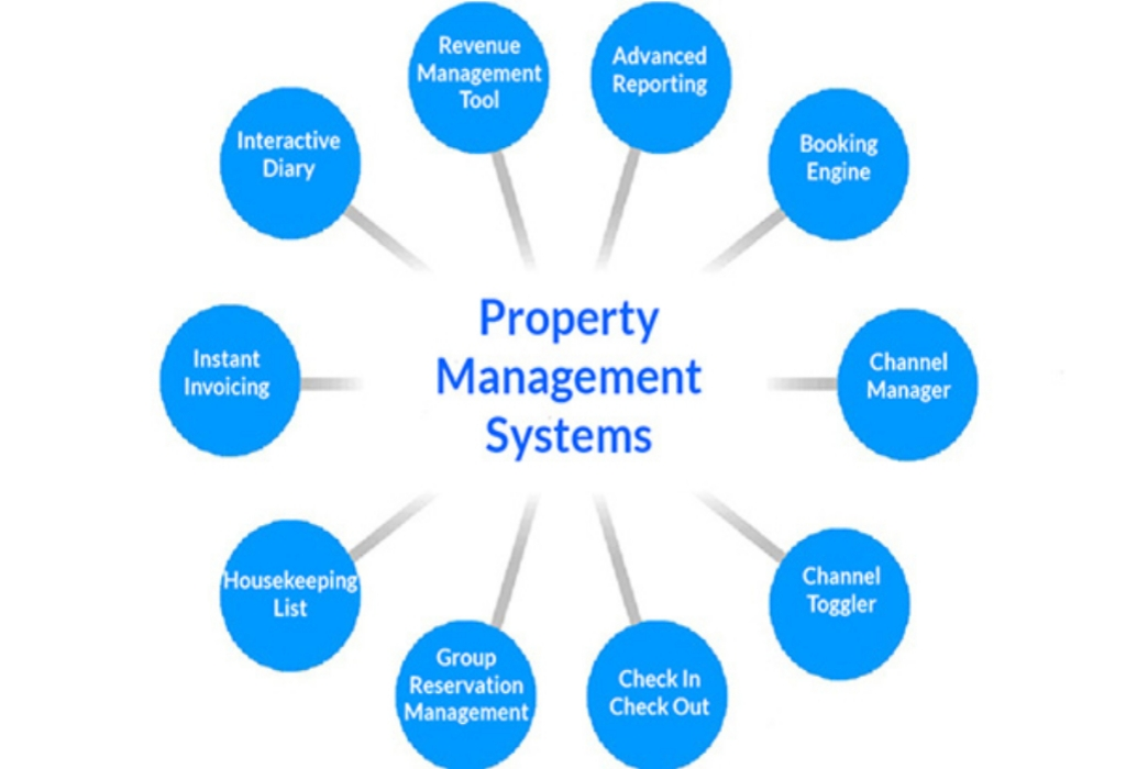 Online Estate Property Management Jobs