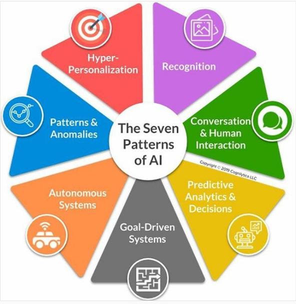 Campos existentes dentro de la Inteligencia Artificial