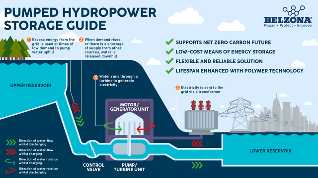 Diagram-of-pumped-hydro-storage-power-plant