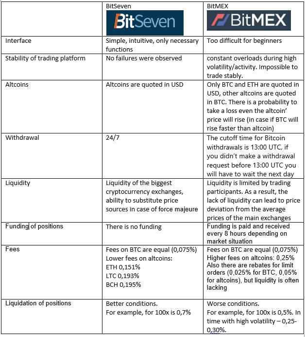 Bitmex Fees Explained