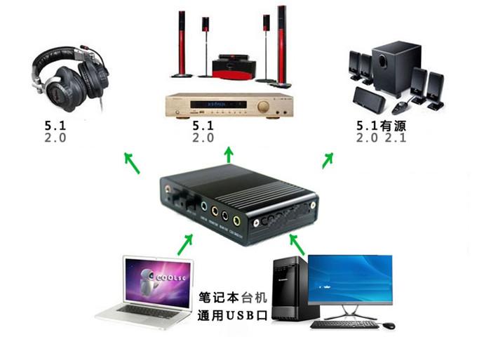 i.ibb.co/Jm5GPj5/Adaptador-de-Som-udio-ptico-Externo-para-PC-Notebook-USB-5-1-Azul-3.jpg