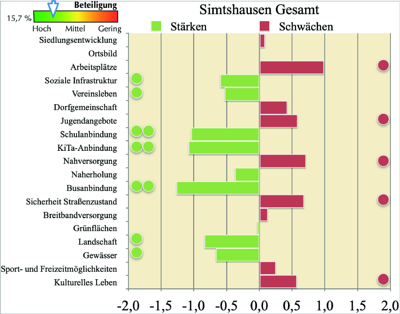 Umfrageergebnisse Simtshausen