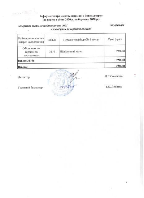 Звіт про надходження та використання бюджетних коштів 61