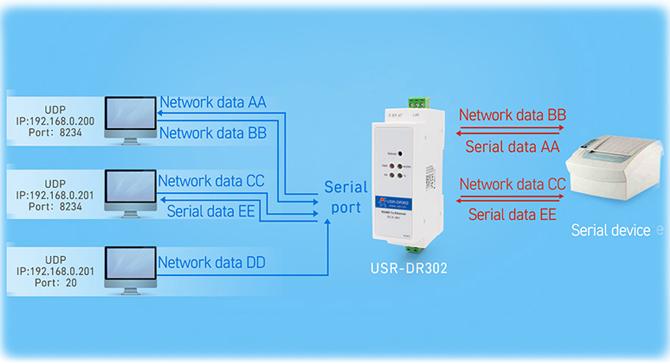 USR-DR302-007