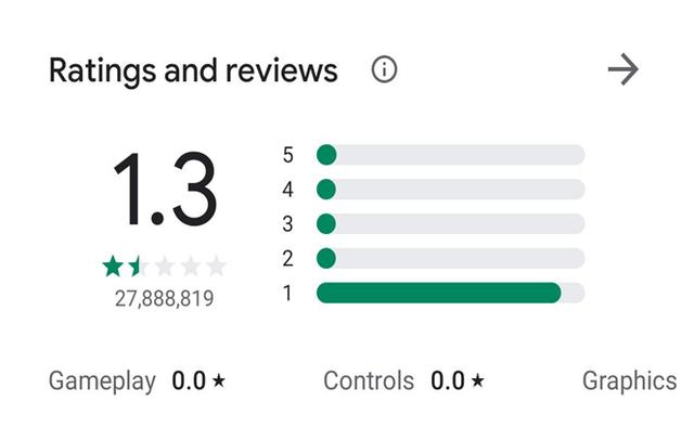 TikTok-Rating