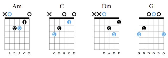 Звезда по имени Солнце: аккорды для гитары