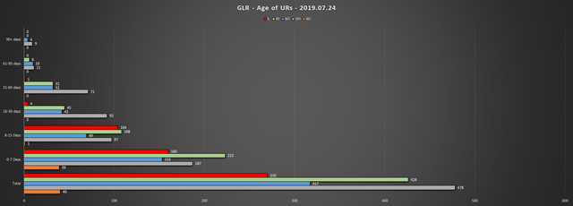 2019-07-24-GLR-UR-Report-Age-of-URs-Chart