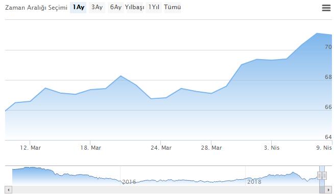 Brent Petrol 1 aylık grafik