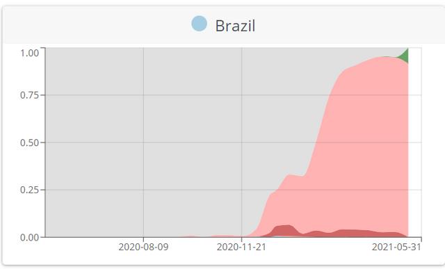 brasil-seq-var