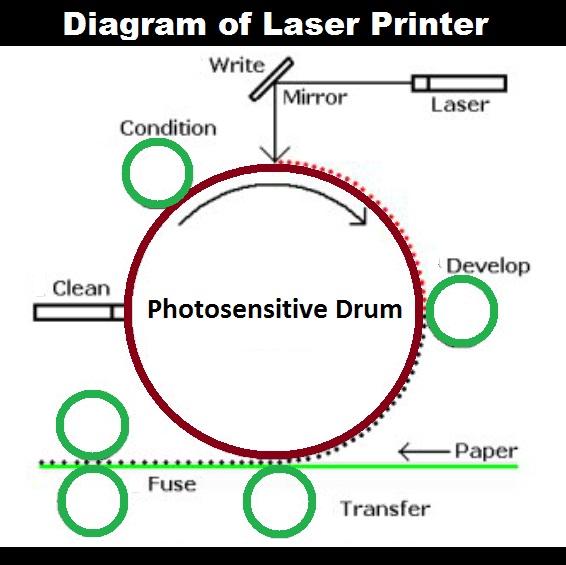 Working-of-Laser-printer