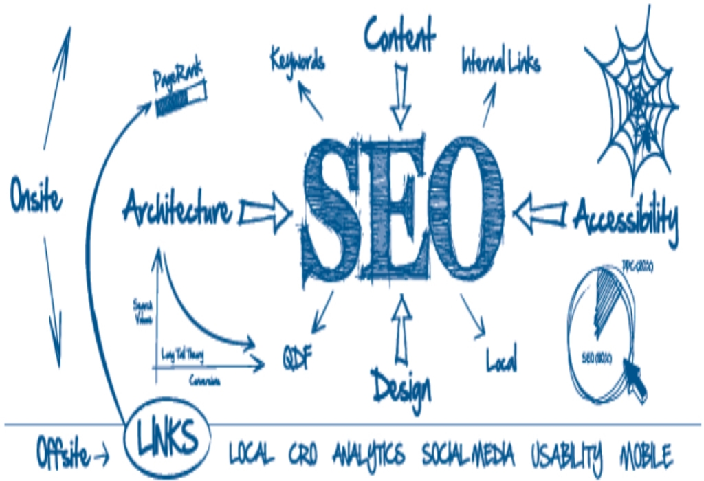 World Best SEO World Natural Web Design