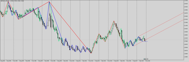 GBPAUD-m-Monthly.png