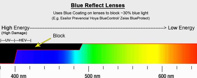 blue-reflect