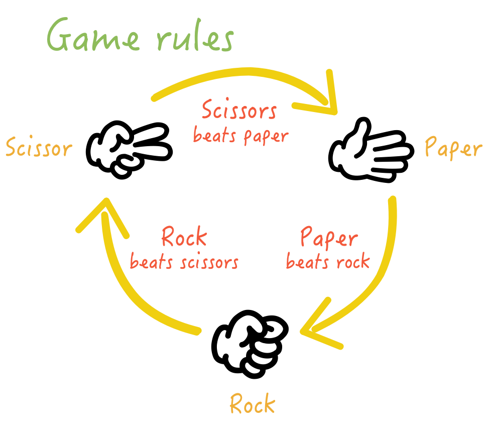 https://i.ibb.co/Jvm2vWs/game-rules.png