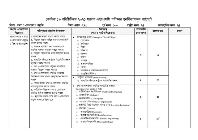 HSC ICT Short Syllabus 2021