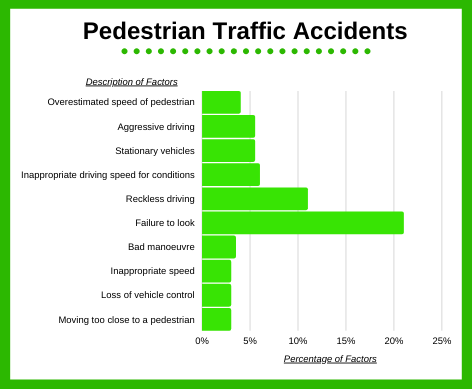 pedestrian traffic accidents