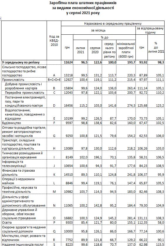 zar ser - У Житомирській області другий місяць поспіль фіксують зниження середньої зарплати
