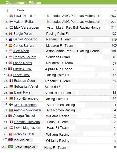 F1 GP d'Abu Dhabi 2020 : Victoire Max Verstappen pour la dernière manche de la saison  2020-GP-d-Abu-Dhabi-Classement-pilote