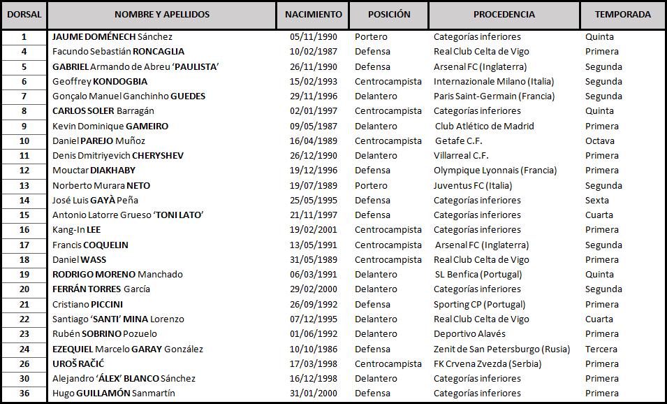Clasificación de La Liga Santander 2018-2019 - Página 2 TABLA-Valencia-DEF