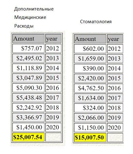 30+ лет в США. Заметки русско-американского пенсионера.