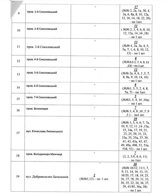 b58e48d5cb3d13090f87b87114c30984 - Влада Житомира замовила ще майже 300 табличок з назвами перейменованих вулиць