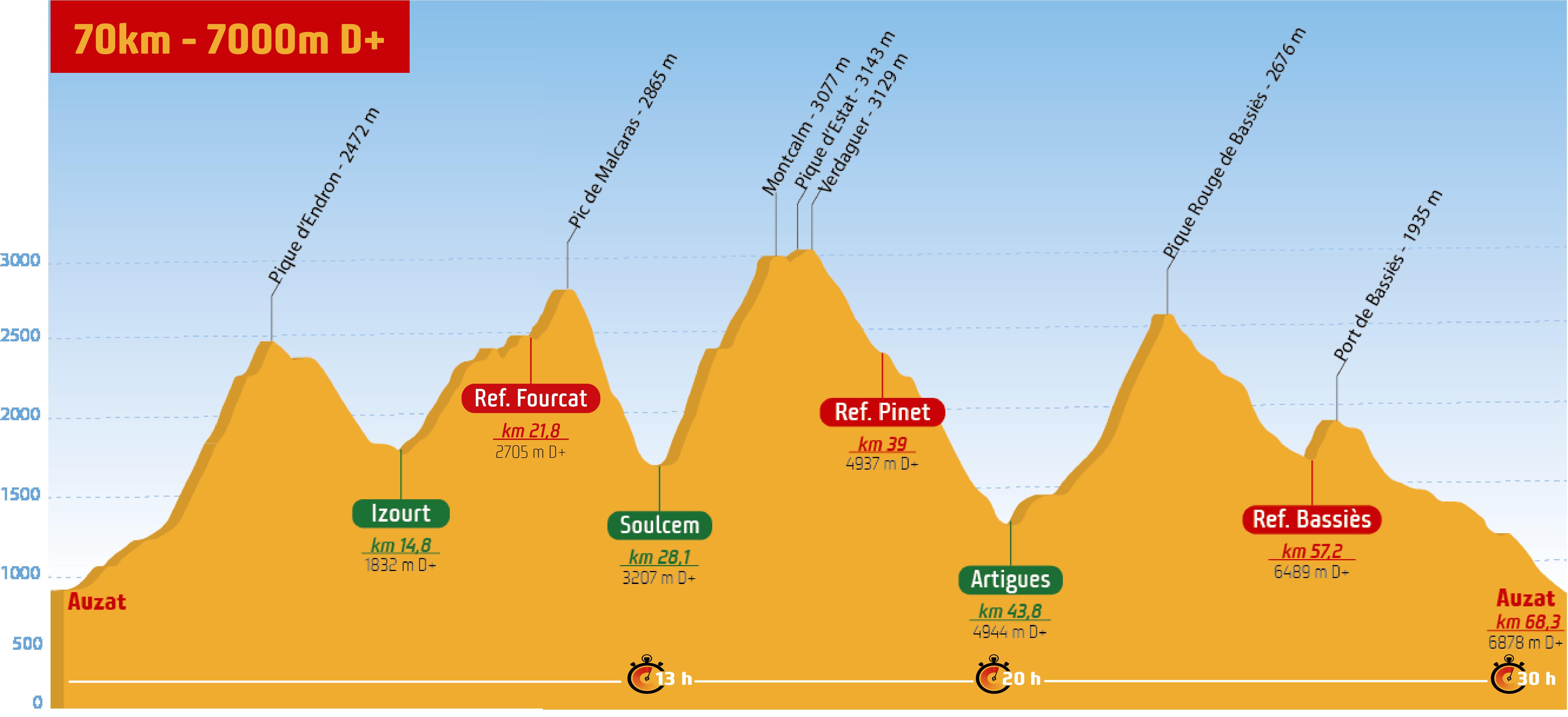 Profil 70km