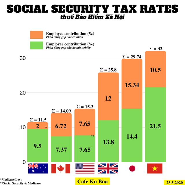 ss-tax