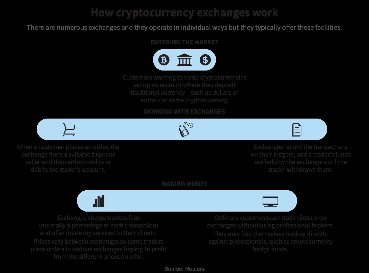 working of Cryptocurrency Exchange Platform