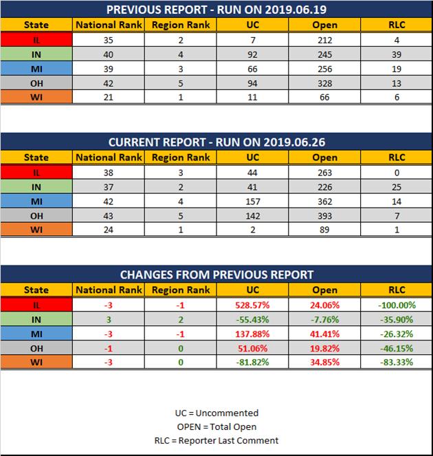 2019-06-26-GLR-UR-Report-Stats-Report