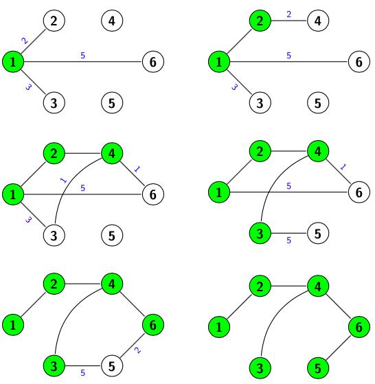 Obtención de la solución aplicando el algoritmo de prim