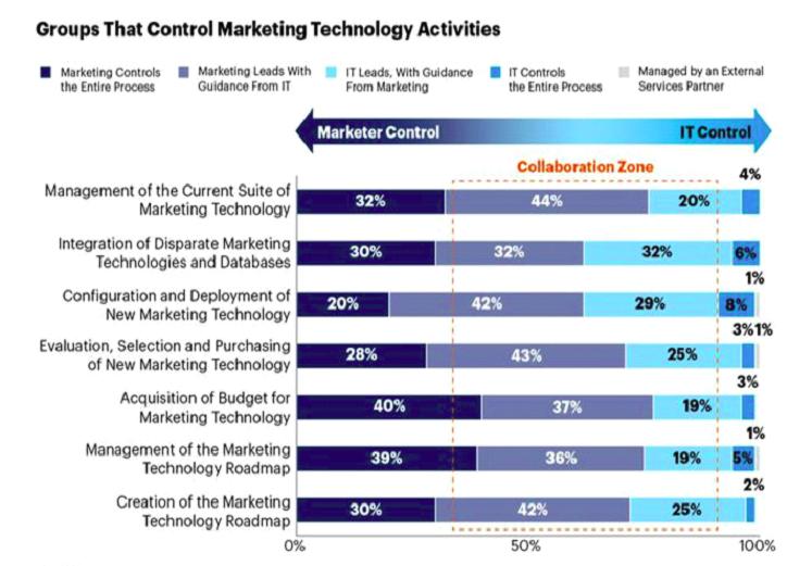Marketing Technology Stack Activities