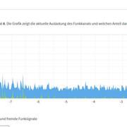 Auslastung-Funkkanal.jpg