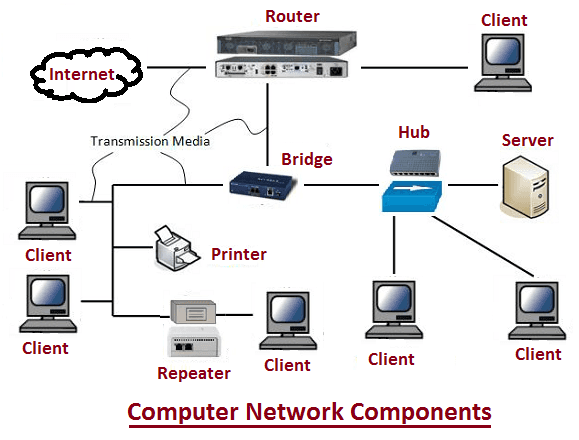 diagram-of-network-hardware-components