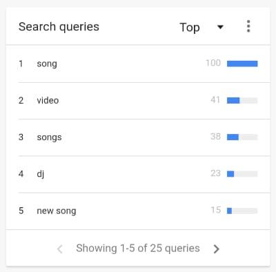 यूट्यूब पर सबसे ज्यादा सर्च होने वाला वर्ड (YouTube par sabse jyada search hone wala word)