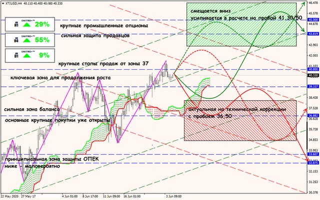 Аналитика от ForexChief - Страница 17 24-06-20-XTIUSD